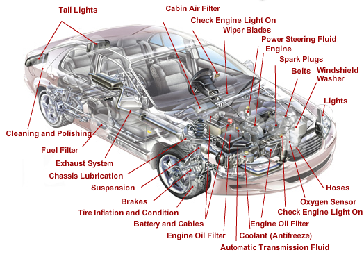 Maintenance - Professional & Affordable Auto Repair Service in Post ...