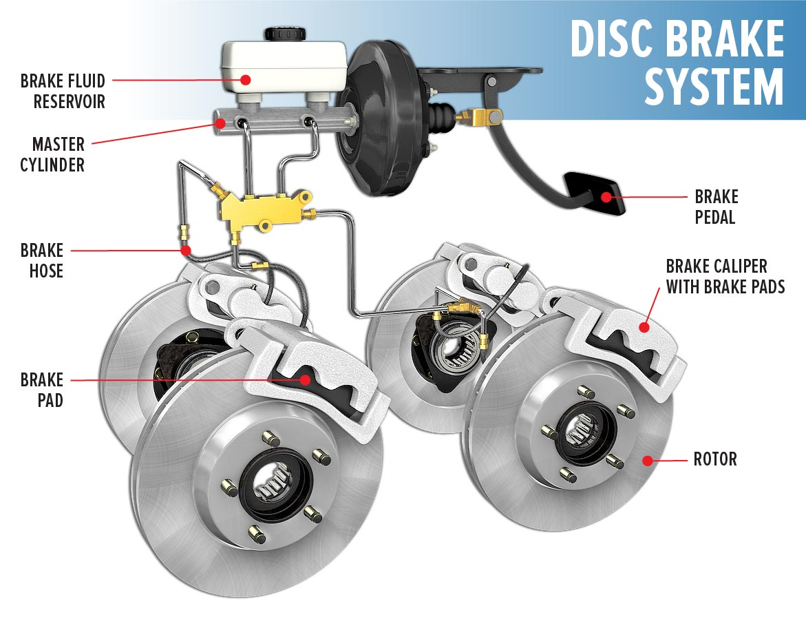 Brake Line System : What you need to know about brakes r l automotive